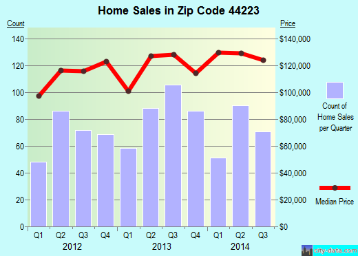 Zip code 44223 (Cuyahoga Falls, OH) real estate house value trends