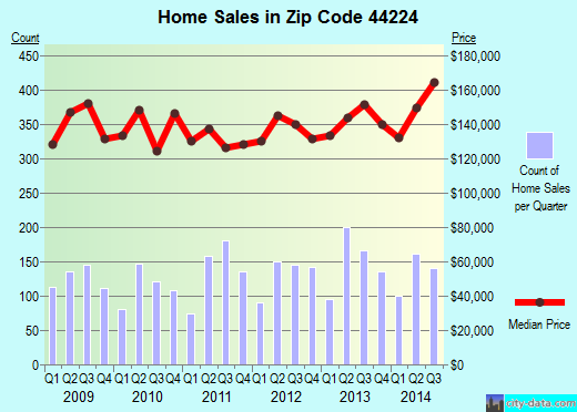 Zip code 44224 (Stow, OH) real estate house value trends