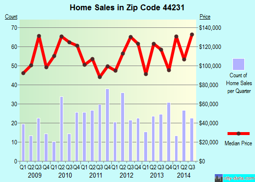 Zip code 44231 (Garrettsville, Ohio) real estate house value trends