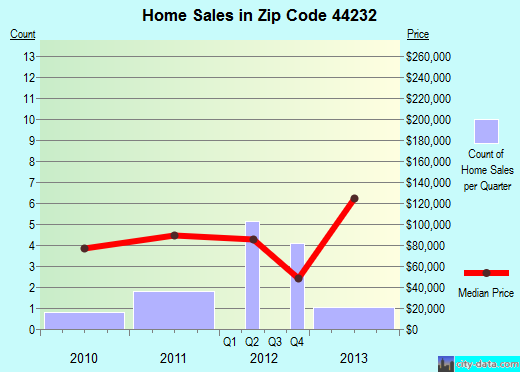 Zip code 44232 (Green, OH) real estate house value trends