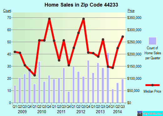 Zip code 44233 (, Ohio) real estate house value trends