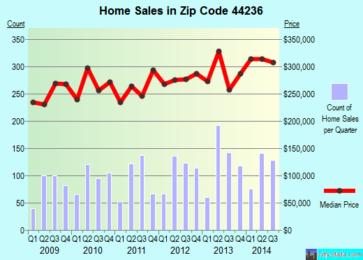 Zip code 44236 (Hudson, OH) real estate house value trends