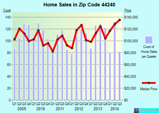 Zip code 44240 (KENT, Ohio) real estate house value trends