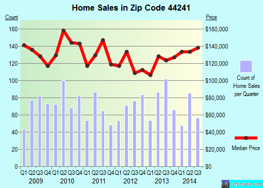 Zip code 44241 (Streetsboro, Ohio) real estate house value trends