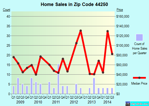 Zip code 44250 (Lakemore, Ohio) real estate house value trends