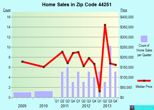 Zip code 44251 (Westfield Center, Ohio) real estate house value trends
