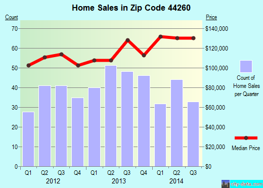 Zip code 44260 (Mogadore, Ohio) real estate house value trends