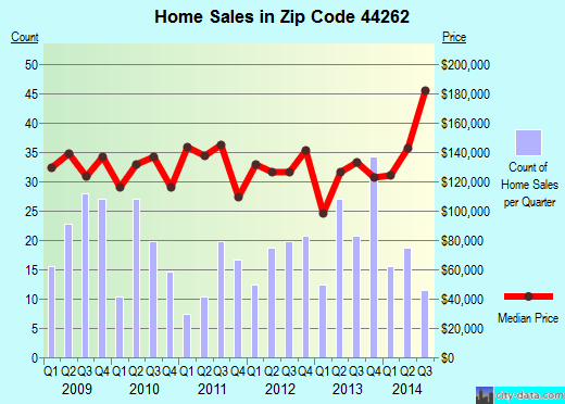 Zip code 44262 (Munroe Falls, OH) real estate house value trends