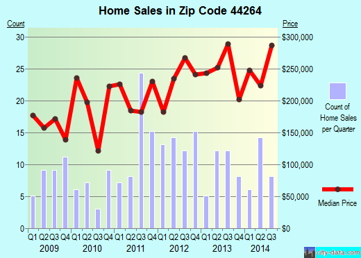 Zip code 44264 (Peninsula, OH) real estate house value trends