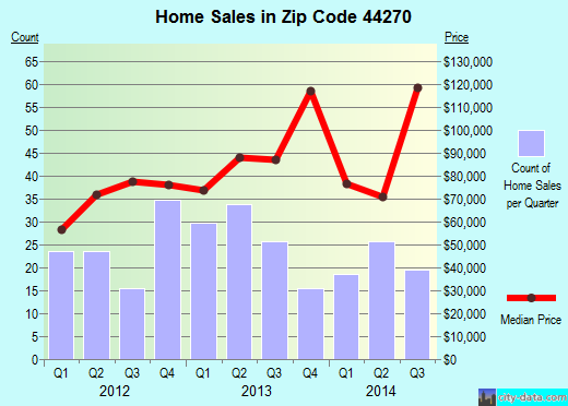 Zip code 44270 (Rittman, Ohio) real estate house value trends