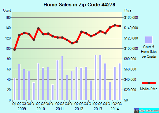 Zip code 44278 (Tallmadge, OH) real estate house value trends