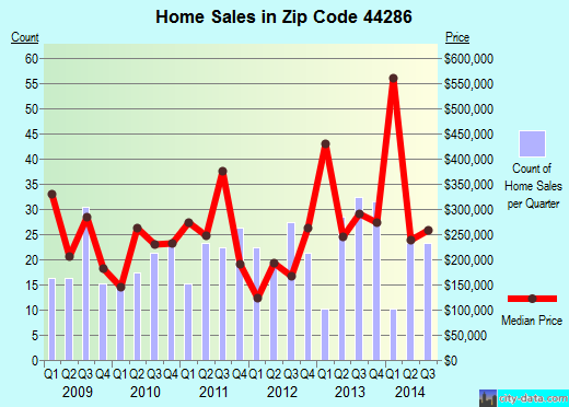 Zip code 44286 (Richfield, Ohio) real estate house value trends