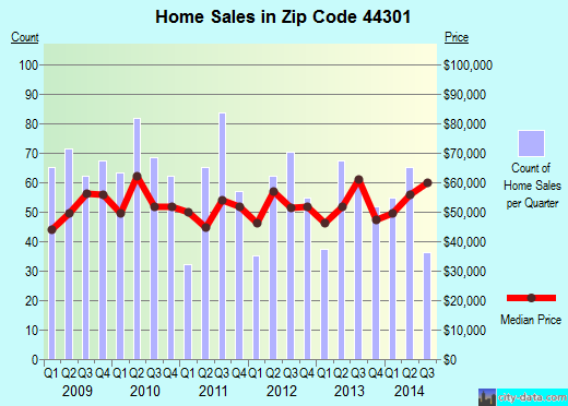 Zip code 44301 (Akron, OH) real estate house value trends