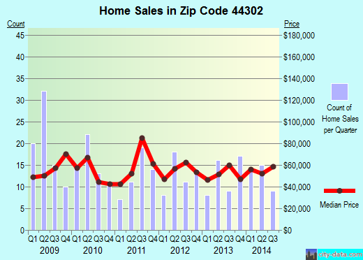 Zip code 44302 (Akron, Ohio) real estate house value trends
