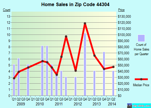 Zip code 44304 (Akron, OH) real estate house value trends