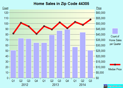 Zip code 44305 (Akron, OH) real estate house value trends