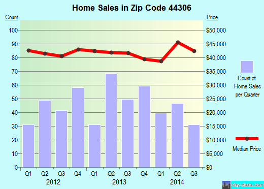 Zip code 44306 (Akron, OH) real estate house value trends