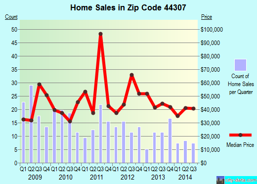Zip code 44307 (Akron, Ohio) real estate house value trends