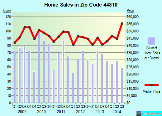 Zip code 44310 (Akron, Ohio) real estate house value trends