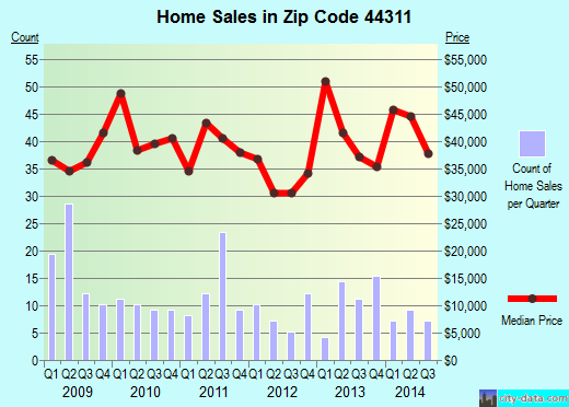 Zip code 44311 (Akron, OH) real estate house value trends