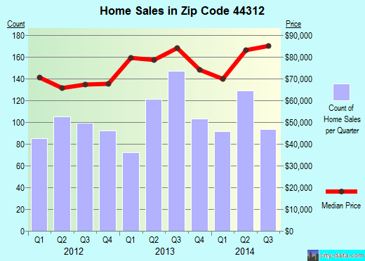 Zip code 44312 (Akron, Ohio) real estate house value trends