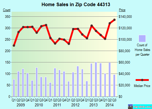 Zip code 44313 (Akron, OH) real estate house value trends