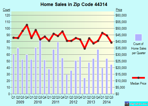 Zip code 44314 (Akron, Ohio) real estate house value trends