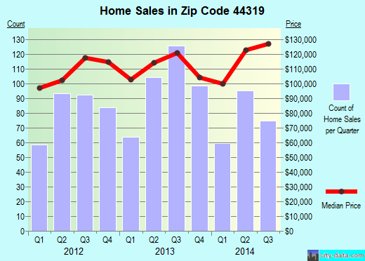 Zip code 44319 (Akron, OH) real estate house value trends