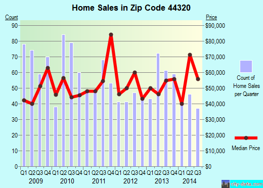 Zip code 44320 (Akron, Ohio) real estate house value trends