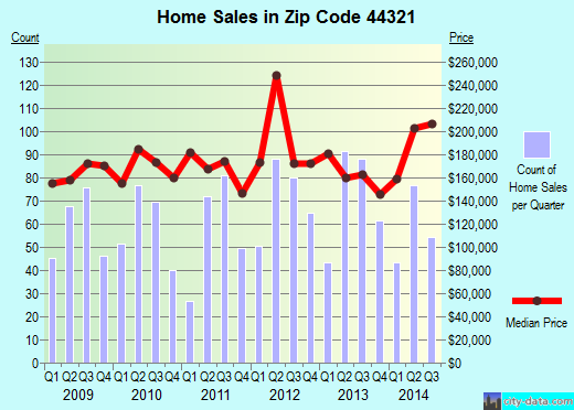 Zip code 44321 (Pigeon Creek, Ohio) real estate house value trends