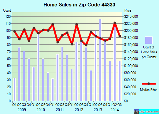 Zip code 44333 (Akron, OH) real estate house value trends
