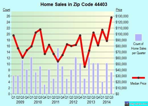 Zip code 44403 (Brookfield Center, Ohio) real estate house value trends