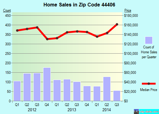 Zip code 44406 (Canfield, Ohio) real estate house value trends