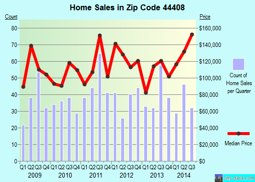 Zip code 44408 (Columbiana, Ohio) real estate house value trends