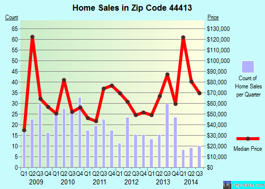Zip code 44413 (East Palestine, OH) real estate house value trends