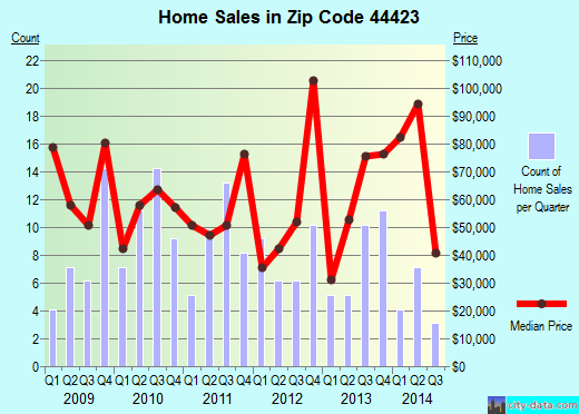 Zip code 44423 (Hanoverton, Ohio) real estate house value trends