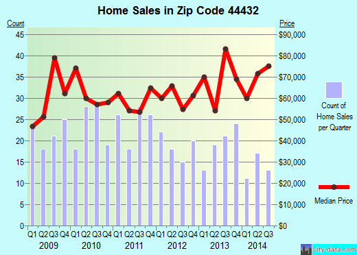 Zip code 44432 (Lisbon, Ohio) real estate house value trends