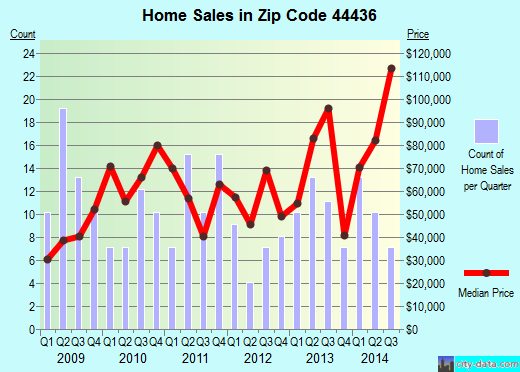 Zip code 44436 (Lowellville, Ohio) real estate house value trends