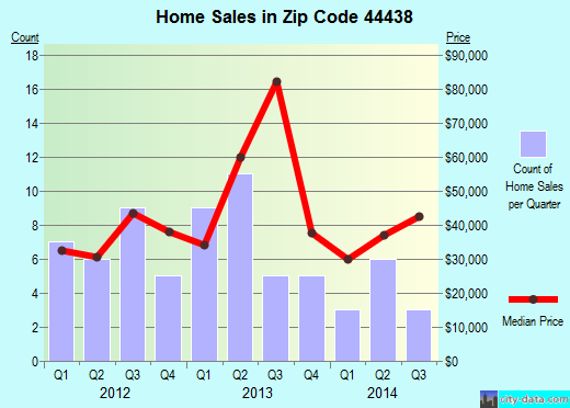 Zip code 44438 (Masury, Ohio) real estate house value trends