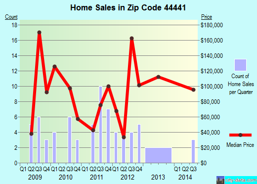 Zip code 44441 (Lake Tomahawk, Ohio) real estate house value trends