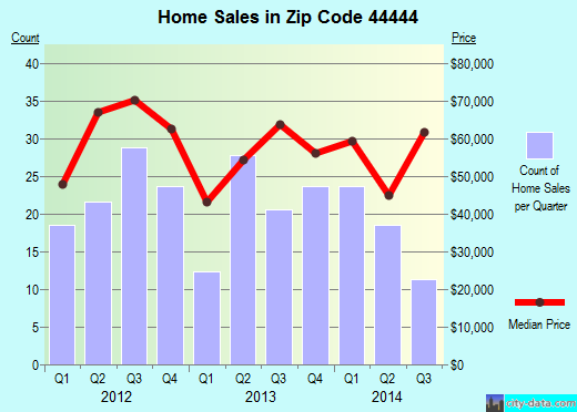 Zip code 44444 (Newton Falls, Ohio) real estate house value trends