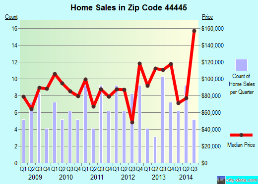 Zip code 44445 (New Waterford, Ohio) real estate house value trends