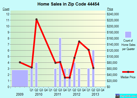 Zip code 44454 (, Ohio) real estate house value trends