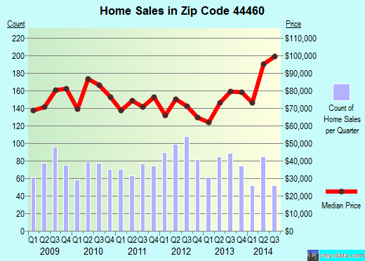 Zip code 44460 (Salem, Ohio) real estate house value trends