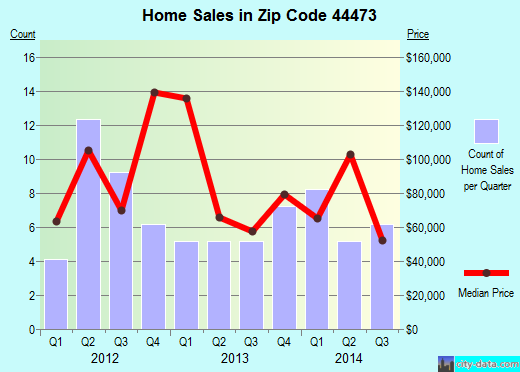 Zip code 44473 (Vienna Center, Ohio) real estate house value trends