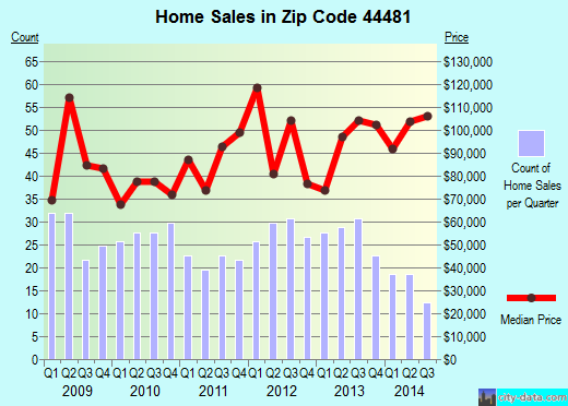 Zip code 44481 (Lordstown, Ohio) real estate house value trends