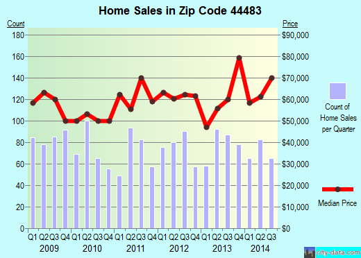 Zip code 44483 (Warren, Ohio) real estate house value trends
