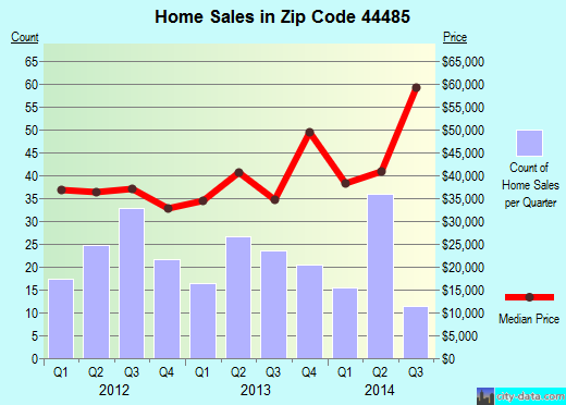 Zip code 44485 (Warren, Ohio) real estate house value trends