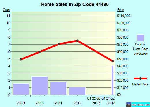 Zip code 44490 (Washingtonville, Ohio) real estate house value trends