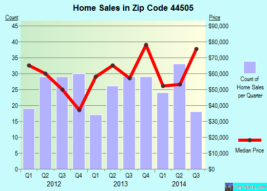 Zip code 44505 (Youngstown, Ohio) real estate house value trends